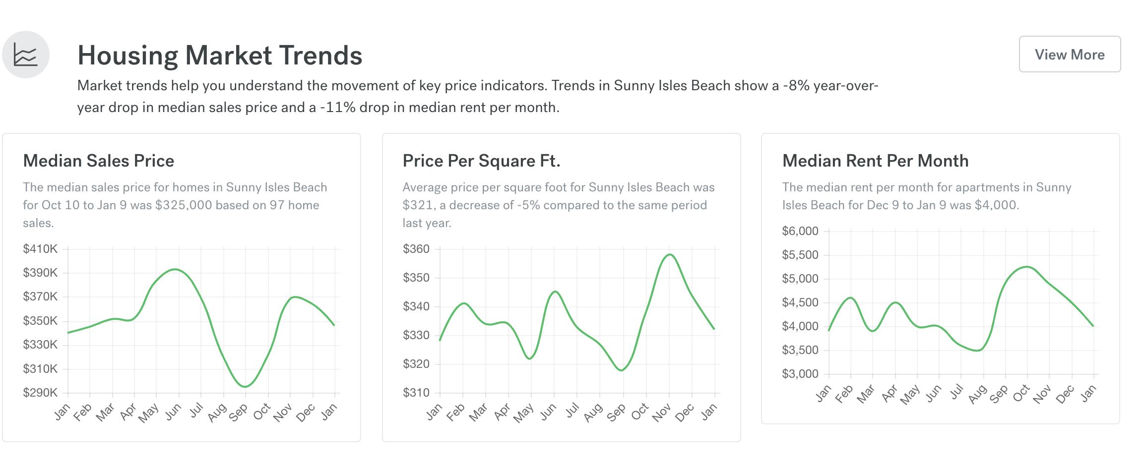 Sunny Isles Beach housing trends