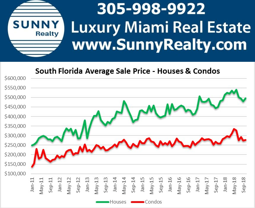 sunny isles real estate prices